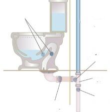Lorsque les toilettes se bouchent ou fonctionnent mal appeler plombier Seine et Marne (77)